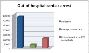 OHCA 2015, Sudden Cardiac Arrest Foundation